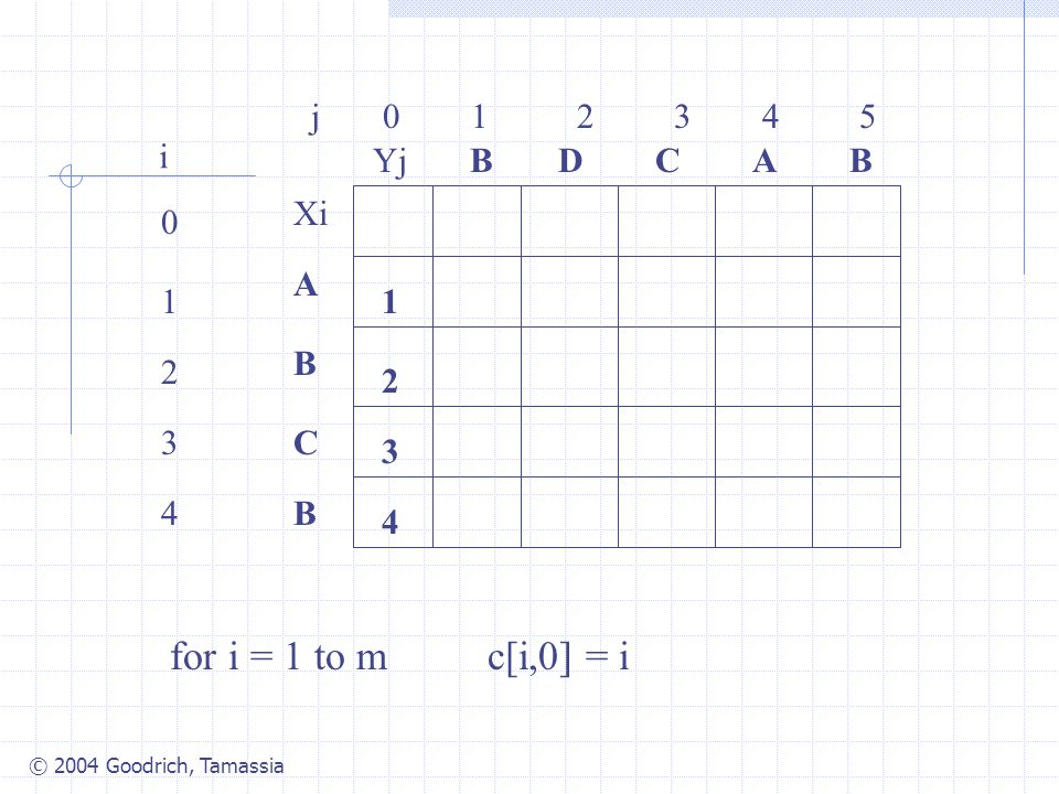 for i = 1 to m c[i,0] = i j 0 1 2 3 4 5 i Yj B D C A B Xi A 1 1 B 2 2